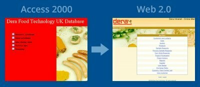 Dera Foods Technology